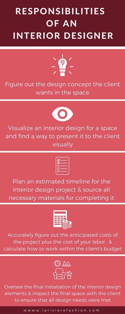 interior designer - Responsibilities of an Interior Designer infographic